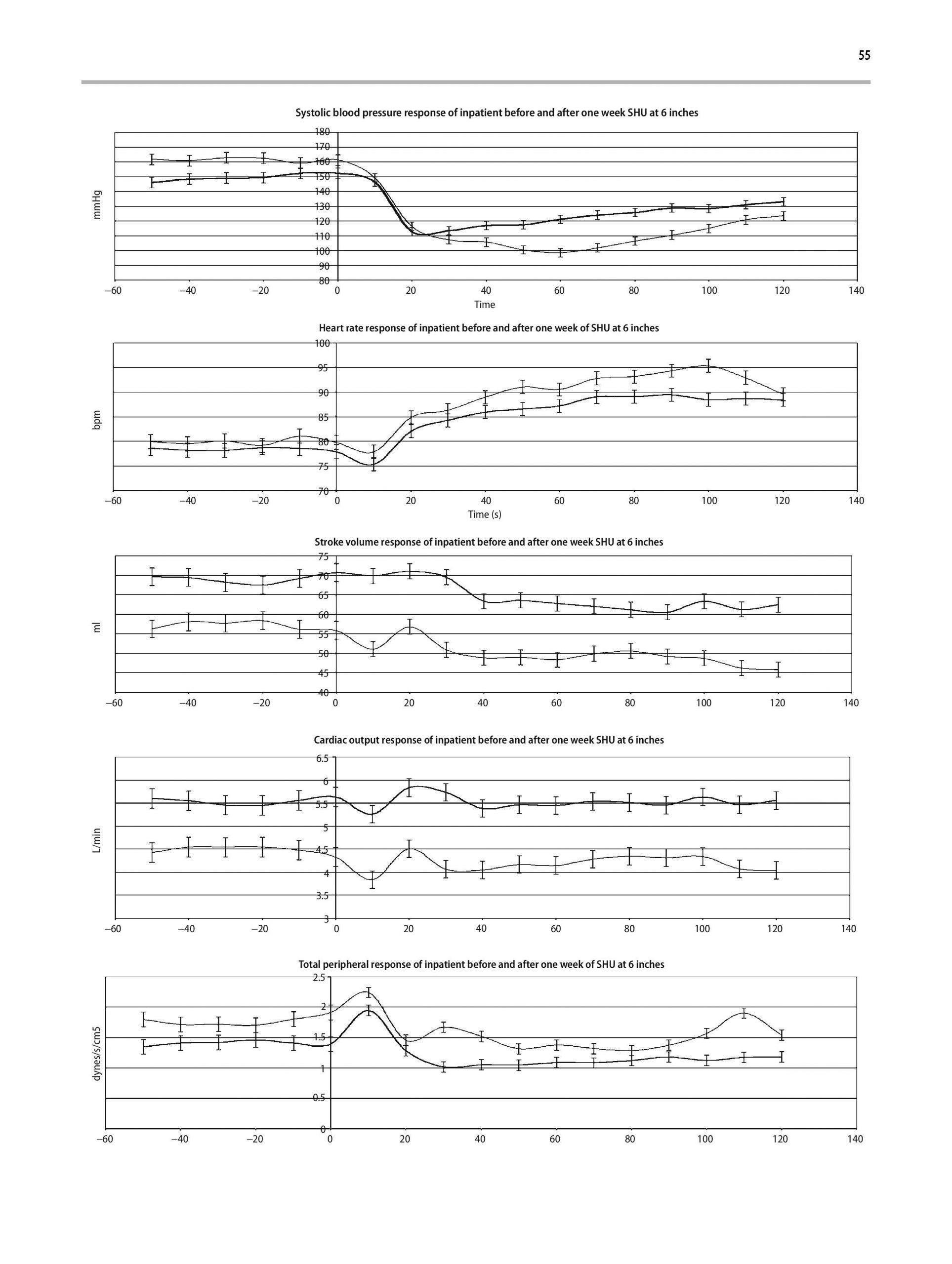Acute haemodynamic page 4 scaled