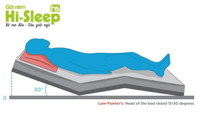 Tư thế Fowler thấp - áp dụng trong gối chống trào ngược dạ dày